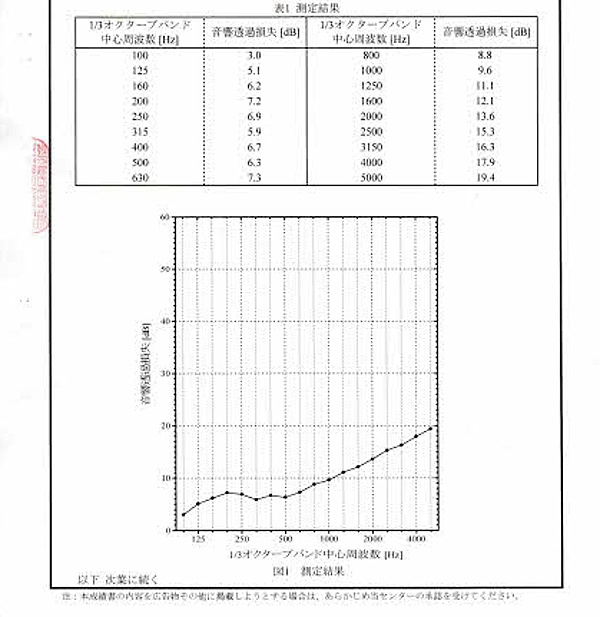 輸入防音シート音響テスト表