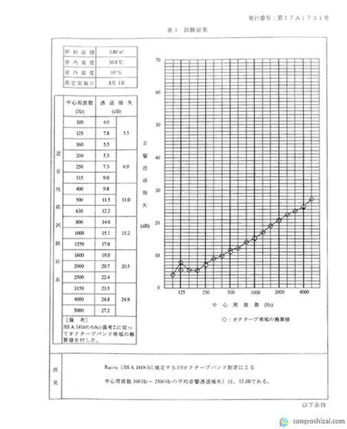 KUS防音シート1.0mm音響テスト表