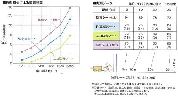 エコ防音シート防音効果表